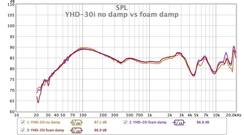 YHD 30i no damp vs foam damp.jpg