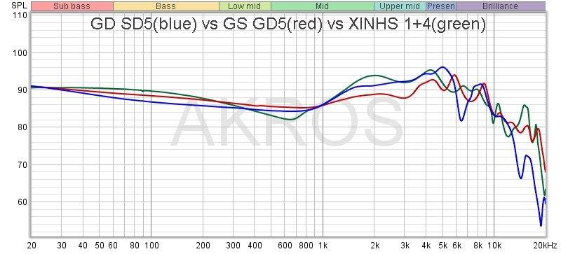 SD5 vs GD5 vs XINHS1+4.jpg