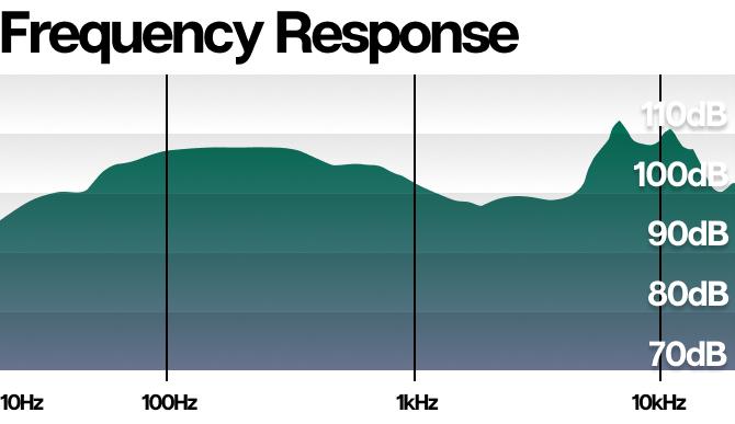 HarmonicDyne-Poseidon-Frequency-Response-Graph-Linsoul-Kickstarter.png