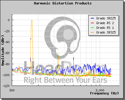 grado rs2i versus sr225i head fi org in terms of harmonic distortion the sr225 shows the most distortion visibly the most even though it has the same wiring in the cable and voice coil