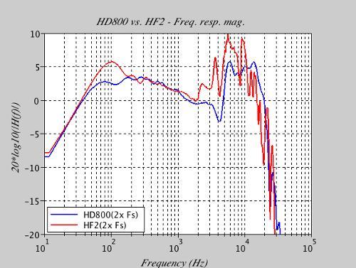 HD800_vs_HF2_FRmag.png