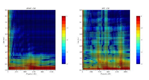 HD800_vs_HF2_CSD_SurfPlot.png