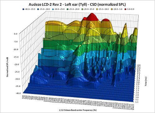 CSD_InnerFidelityData_110904R5_Tyll_AudezeLCD2Rev2_LeftEar_3D.jpg