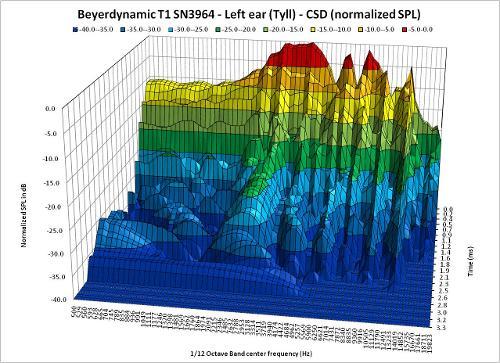 CSD_InnerFidelityData_110904R5_Tyll_BeyerdynamicT1SN3964_LeftEar_3D.jpg