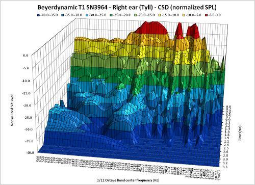 CSD_InnerFidelityData_110904R5_Tyll_BeyerdynamicT1SN3964_RightEar_3D.jpg