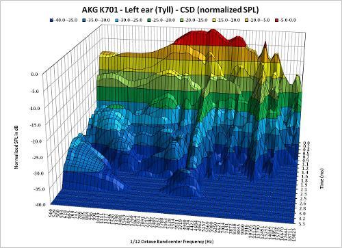 CSD_InnerFidelityData_110904R5_Tyll_AKGK701_LeftEar_3D.jpg