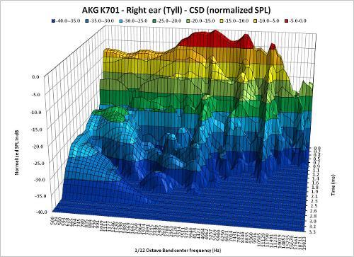 CSD_InnerFidelityData_110904R5_Tyll_AKGK701_RightEar_3D.jpg