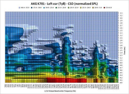 CSD_InnerFidelityData_110904R5_Tyll_AKGK701_LeftEar_2D.jpg