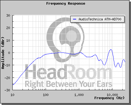 AD700_FR_Graph.png