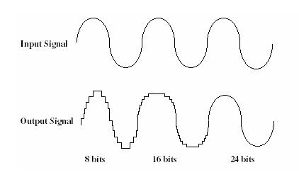 8 Bit vs 16 Bit vs 24 Bit Audio