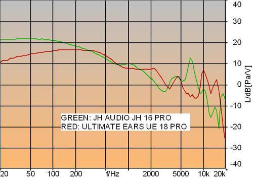 233163-jh-audio-jh16-pro-jh-audio-jh16-pro-vs-ultimate-ears-ue-18-pro.jpg