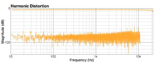 HarmonicdistortionMacBookPro2011.png