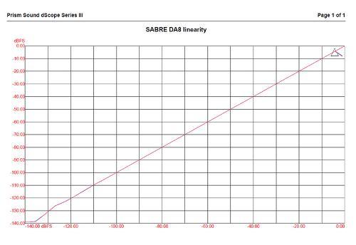 SABRE-DA8-linearity.jpg