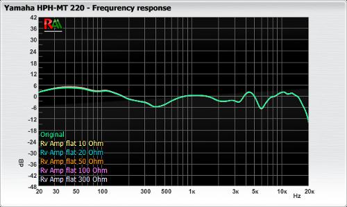 Yamaha_HPH-MT220_fr_amp_flat.png