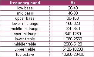 Afbeeldingsresultaat voor upper bass frequencies
