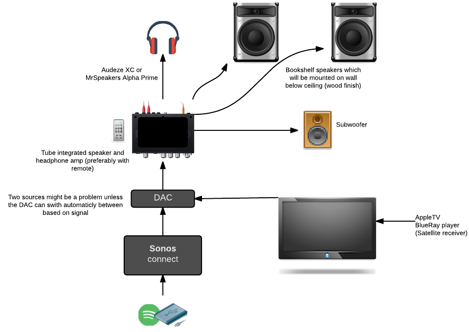 Need help on amp/dac setup for my summer house | Headphone Reviews