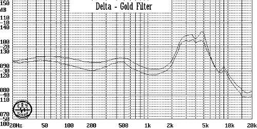 DELTA-GOLDfrequencychartcopy.jpg
