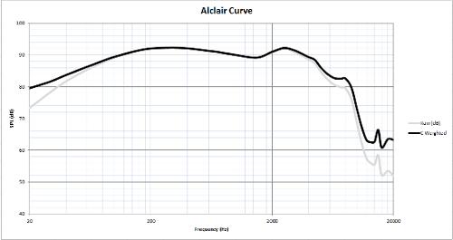 alclaircurve.png