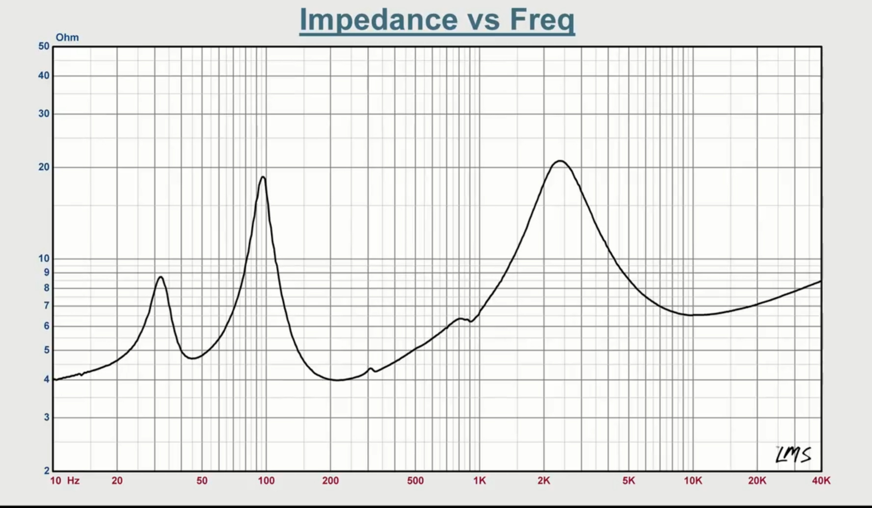Wharfedale Diamond 220 Bookshelf Speakers Headphone Reviews And Bi Wiring Diagram Splgraph Impedancevsfreqgraph