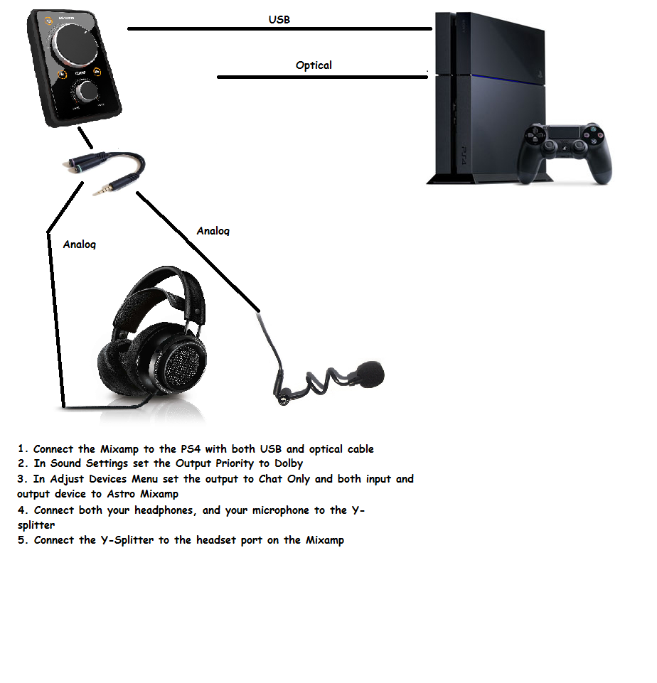 Astro A40 Wiring Diagram 24 Images Sennheiser Diagrams 8265292 Mad Lust Envys Headphone Gaming Guide 11 10 2017 Wire