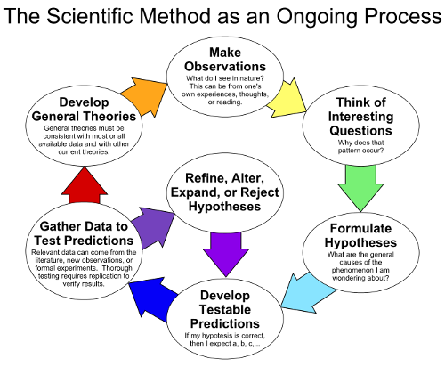 675px-The_Scientific_Method_as_an_Ongoing_Process.svg.png