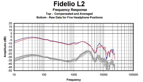 FidelioL2graph.png