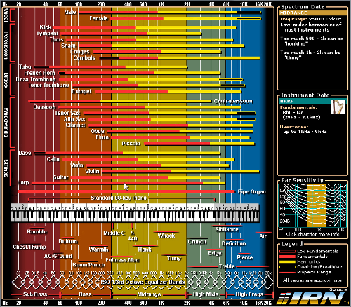900x900px-LL-ae485f78_Interactive-Frequency-Chart.png