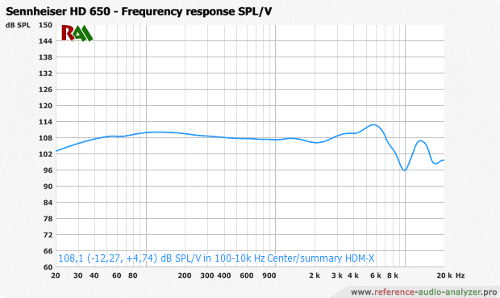 Sennheiser_HD20650_Center_-_-_HDM-X_-_90_20-20k_-_spl.png