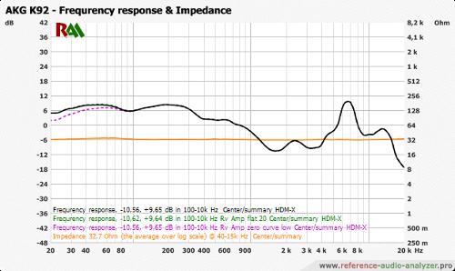 AKG_K92_All_-_-_HDM-X_-_90_20-20k_-_fr_impedance.png