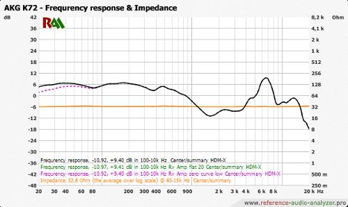 AKG_K72_All_-_-_HDM-X_-_90_20-20k_-_fr_impedance.png