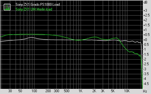 SonyZX1LoadsMerlinPS1000.png
