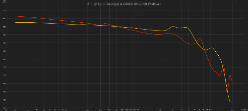 102016-08-10ShozyZeroandDN-2000-Average.png