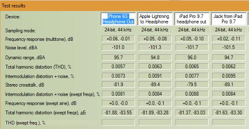 AppleLightningtoHeadphoneJackRMAA6.4.1testresults.png