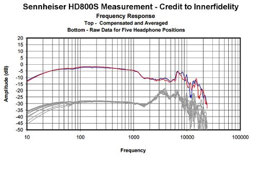 HD800Sgraph.png