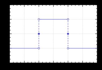 330px-Rectangular_function.svg.png