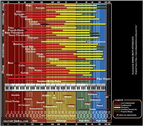 Audio-Frequency-Chart-vectorjunky.jpg