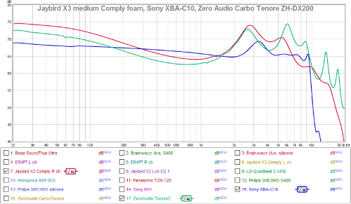 JaybirdX3mediumComplyfoamSonyXBA-C10ZeroAudioCarboTenoreZH-DX200.png
