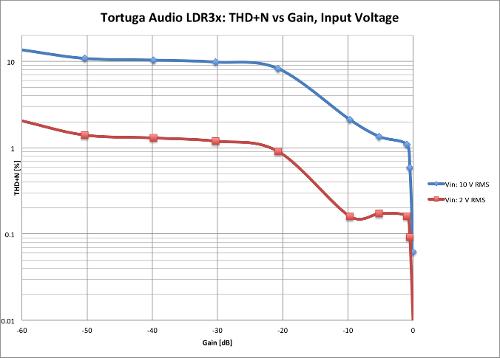 TortugaAudioLDR3xTHDN_vs_Gain.png