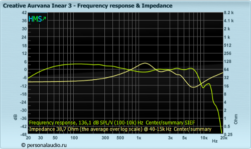 Creative_Aurvana20Inear203_fr_impedance.png