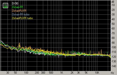 dx90-zishans-noise-lghg.png
