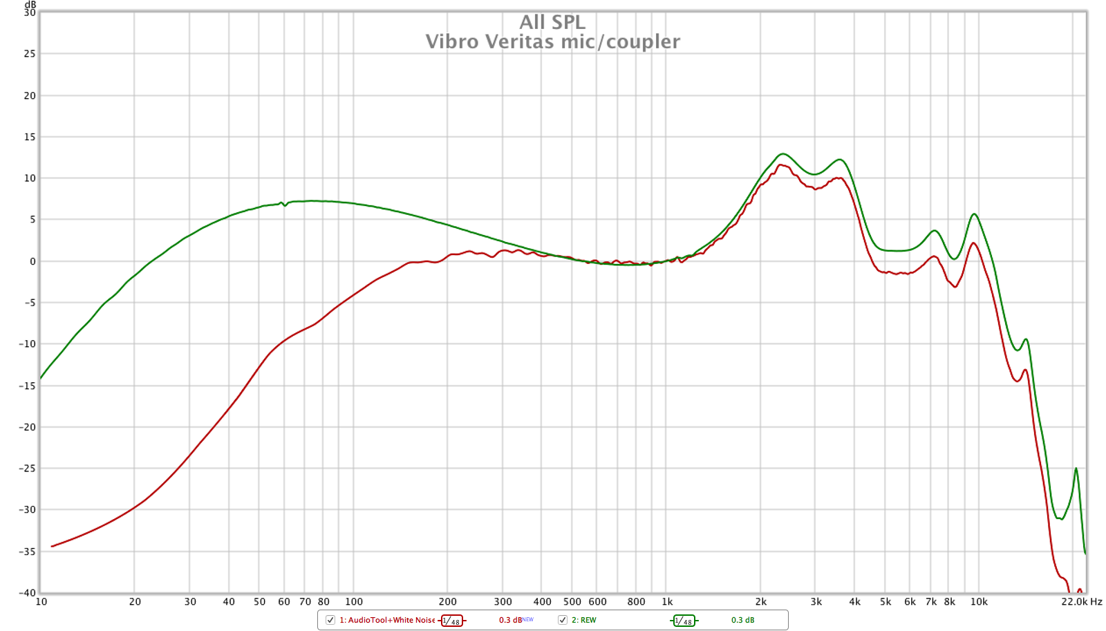 vibro veritas, measuring our IEMs like a pro with amateur budget