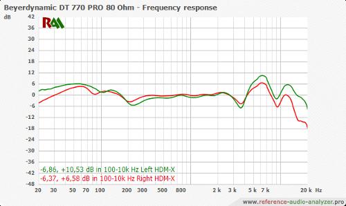 Beyerdynamic_DT2077020PRO208020Ohm_LeftRight_-_-_HDM-X_-_90_20-20k_-_fr.png