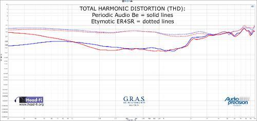 THDRatio-_Smooth-PeriodicAudioBeversusEtymoticER4SR.jpg