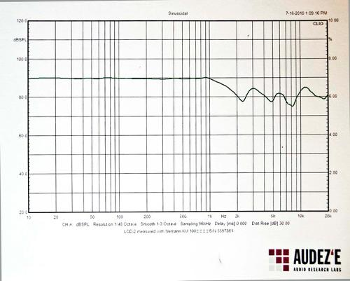 DriverFrequencyGraph.jpg