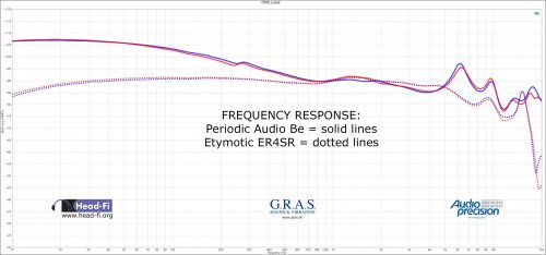 RMS Level -_ Smooth - Periodic Audio Be versus Etymotic ER4SR - DF.jpg