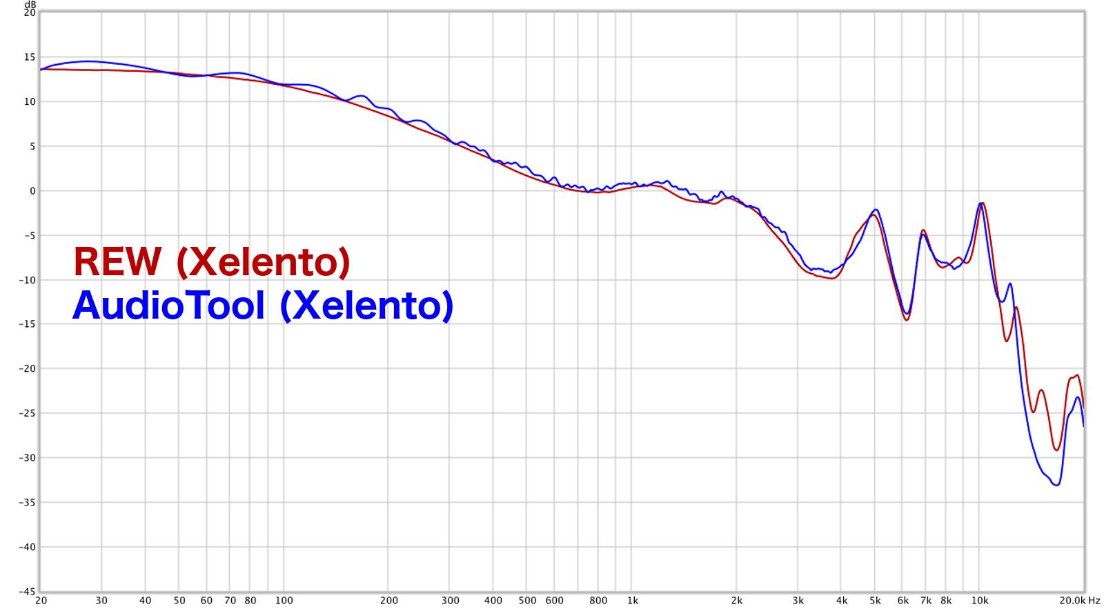 Xelento_REW_vs_AudioTools.png