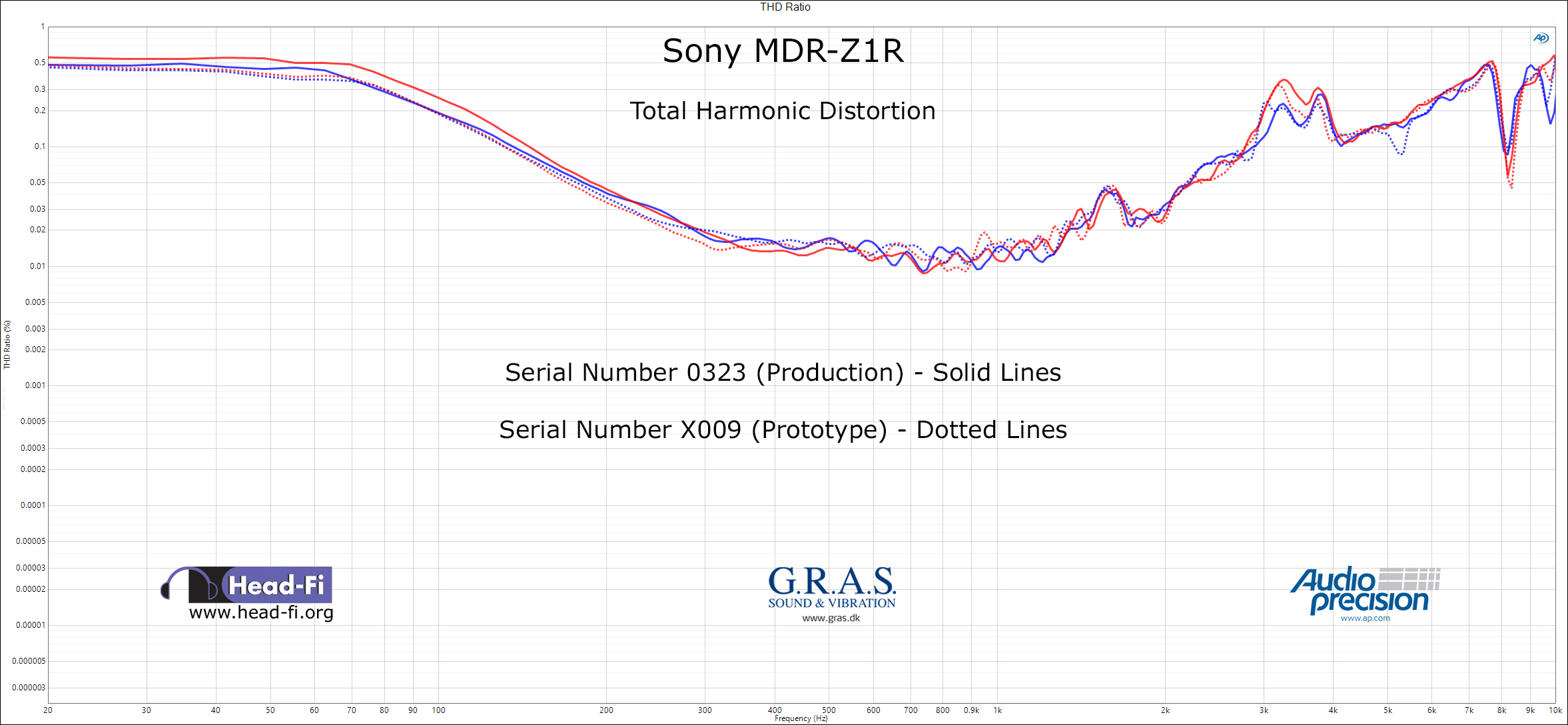 THD-Sony-MDR-Z1R-Serial-0323-and-Serial-X009 LABELED.jpg