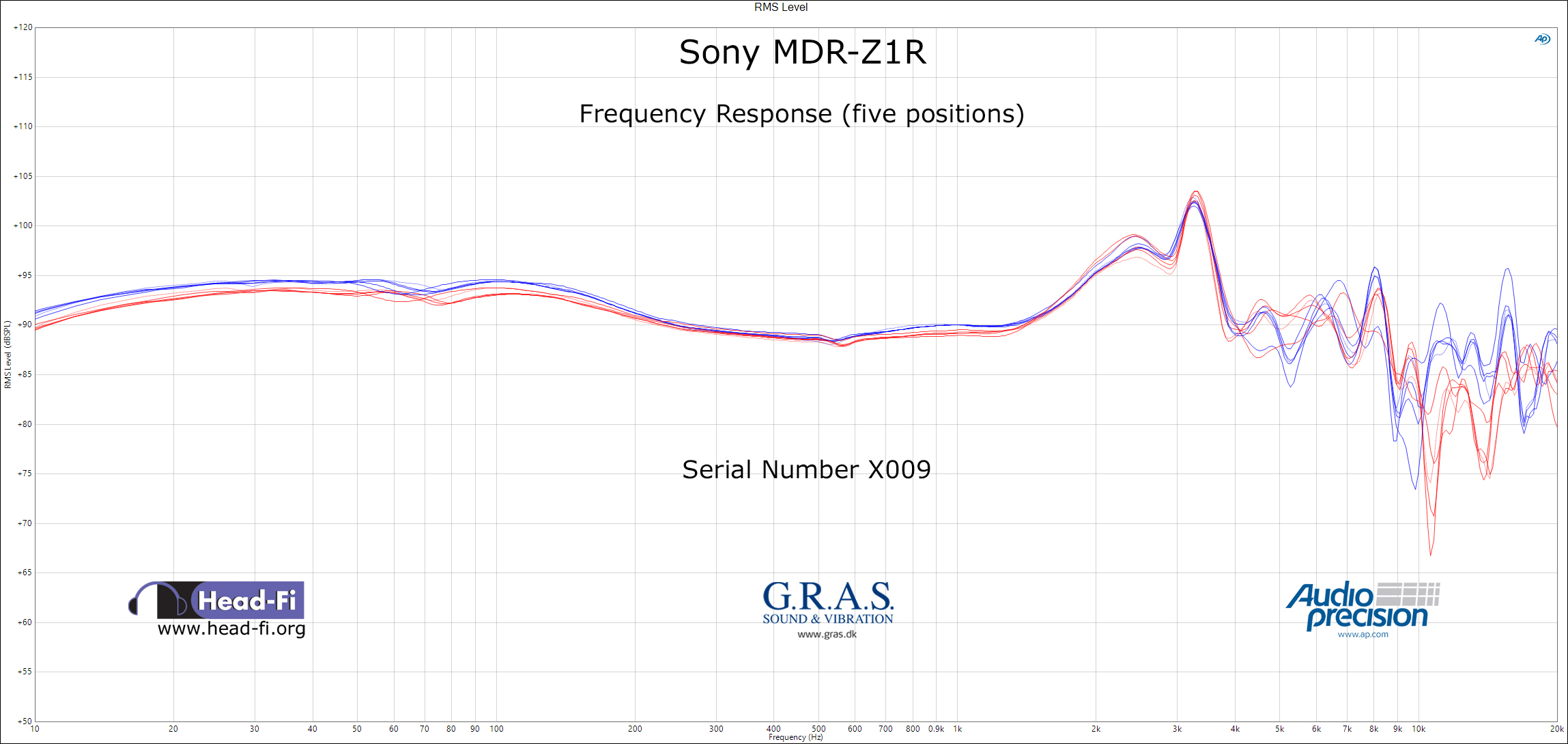 Head-Fi Contradicts InnerFidelity Sony MDR-Z1R Measurements ...