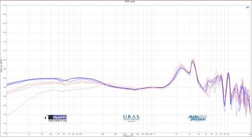 Sony MDR-Z1R - Serial 0323 - FR - five positions for highest output at 10 kHz.jpg