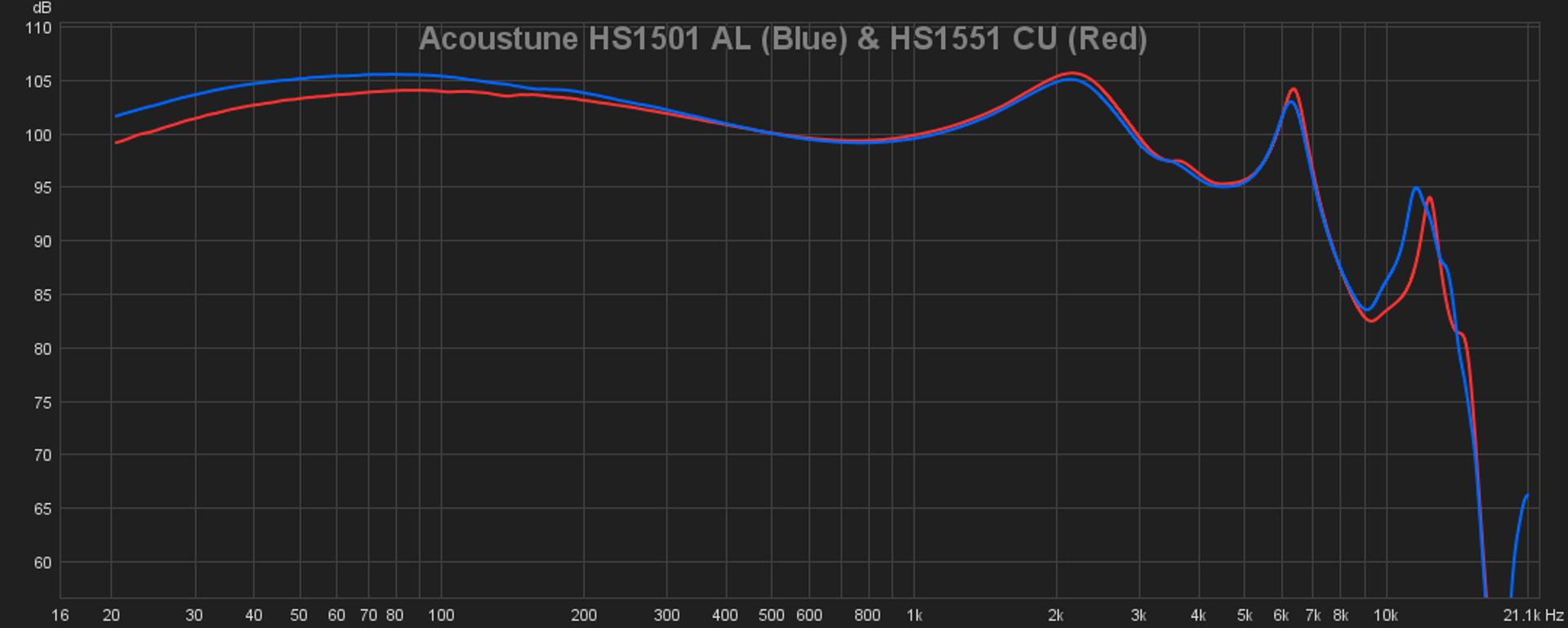 Acoustune HS1501 AL and HS1551 CU.png